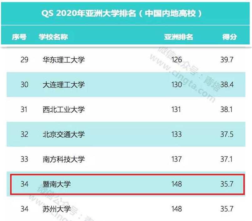 2020年QS亚洲大学排行榜发布,我校位列中国内地高校34位、亚洲148位