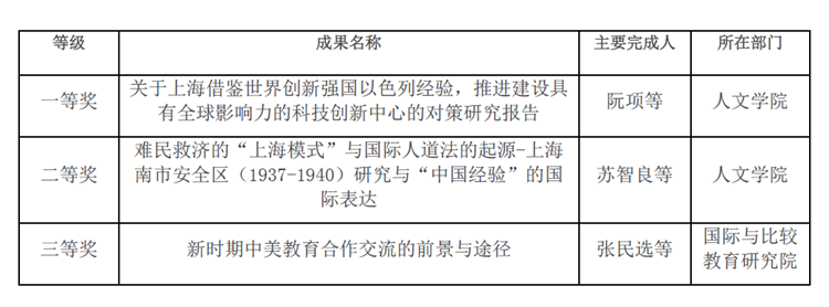 我校三项成果获第十二届上海市决策咨询研究成果奖