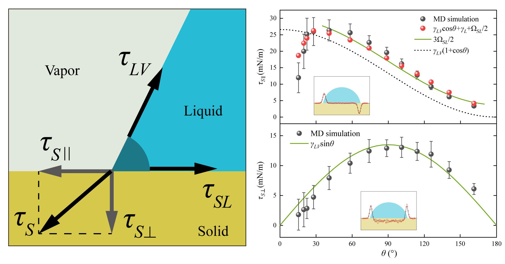 中国科大在固液界面力学研究方面取得重要进展
