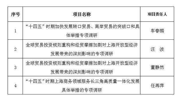 我校4个项目获得2020年度上海市商务委员会商务专项调研项目立项