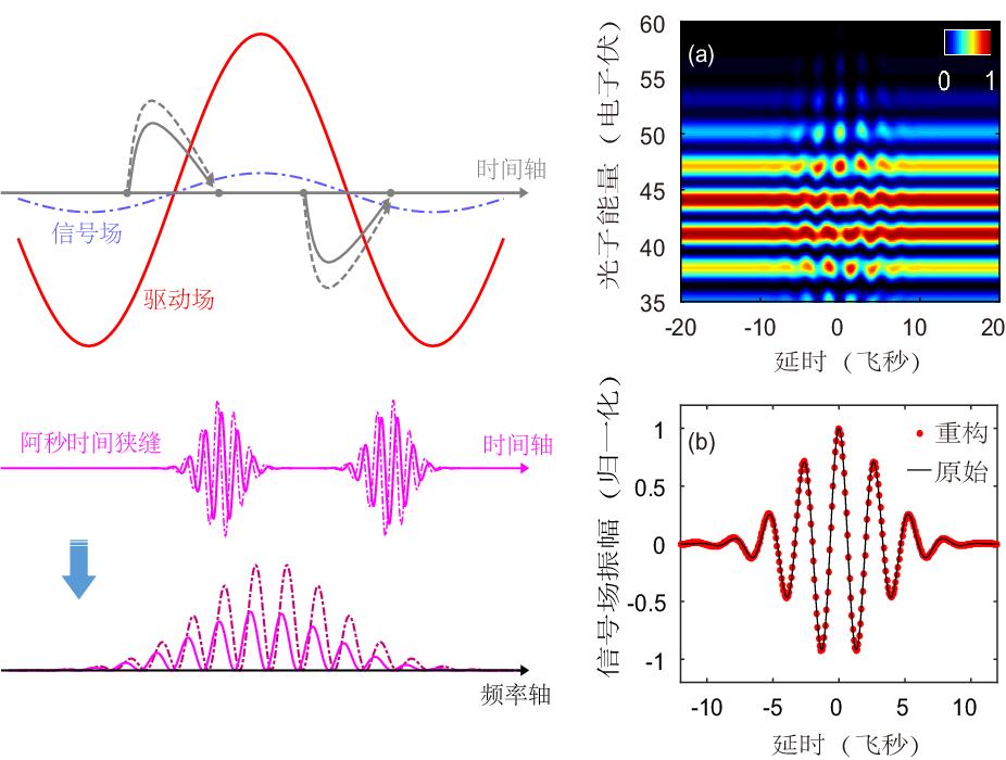 物理学院陆培祥团队在阿秒时域精密测量领域取得进展