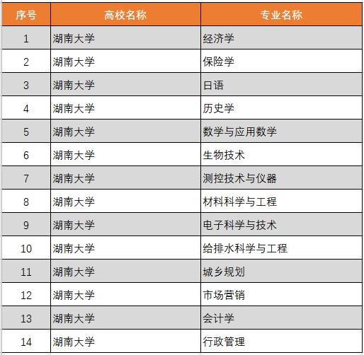 湖南大学33个专业获批2020年度国家级和省级一流本科专业建设点