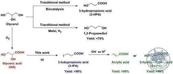 我校杨维冉课题组科研成果在Green Chemistry上发布