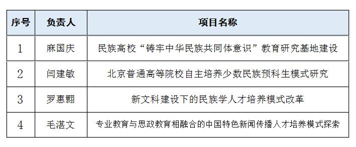 """我校获批四项2019年北京高等教育""""本科教学改革创新项目"""""""