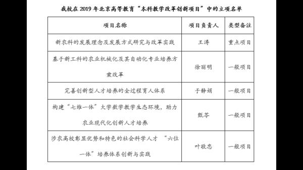 """我校五个项目获批2019年北京高等教育""""本科教学改革创新项目"""""""