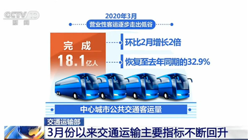 交通运输部:3月份以来交通运输主要指标不断回升