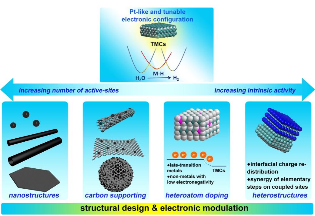 化学与材料学院高庆生教授课题组在Advanced Materials发表金属碳化物电催化剂研究成果