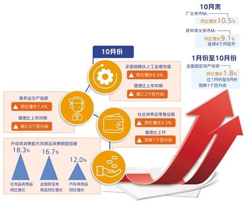 国家统计局发布10月份数据显示——国民经济延续稳定恢复态势
