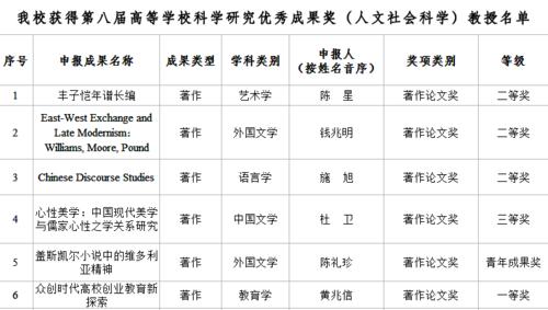 杭师大多项成果获第八届高等学校科学研究优秀成果奖(人文社会科学)
