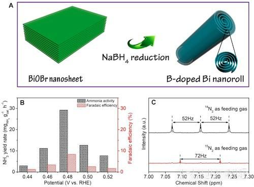 【科研速递】材化学院高鹏教授团队在Applied Catalysis B: Environmental发表最新研究成果
